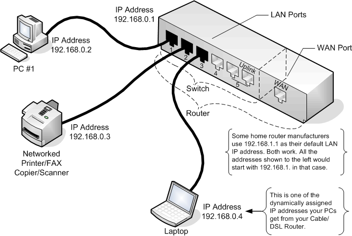 Diagram showing computers connected to the router via cables