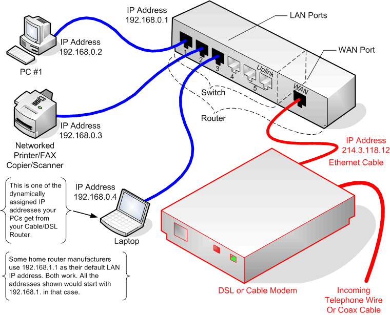 Diagram of router, modem, and connections